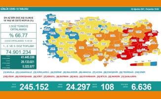 COVID-19 Vaka sayısı haritası açıklandı|05.08.2021
